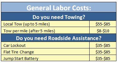 Towing Cost Breakdown