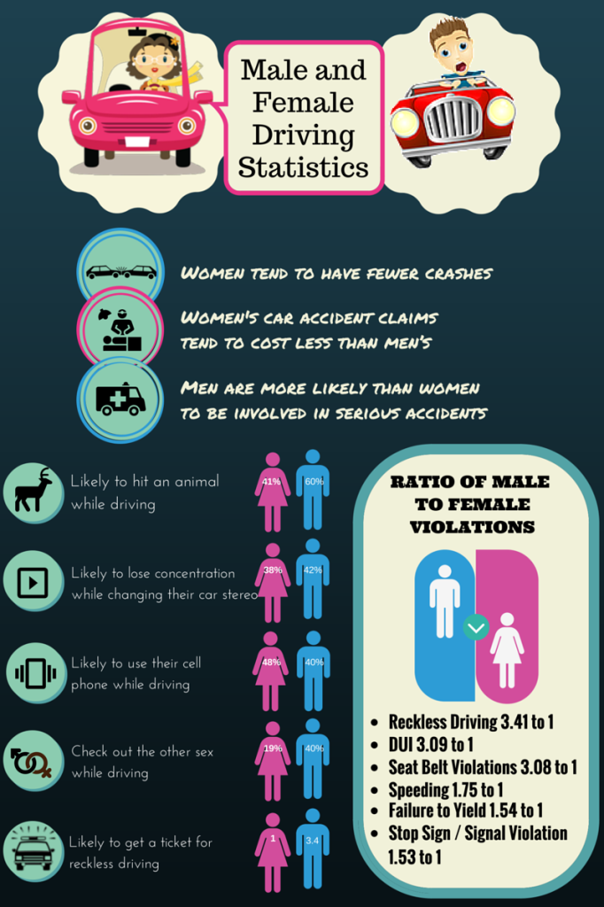 Male and Female Driving Statistics